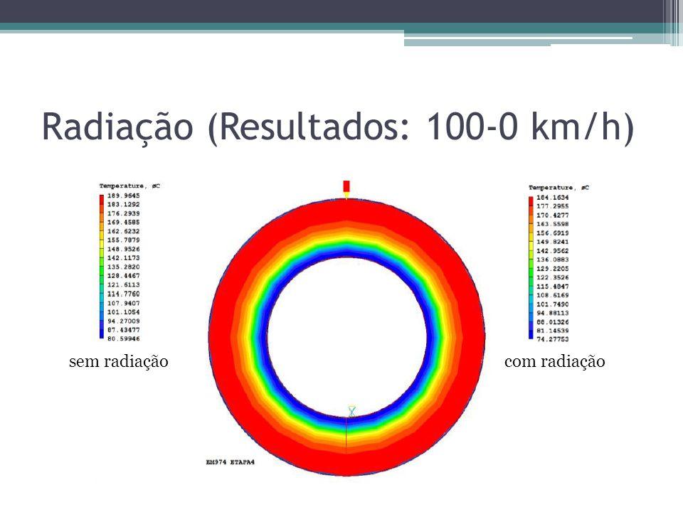 Radiação (Resultados: 100-0 km/h) sem radiaçãocom radiação