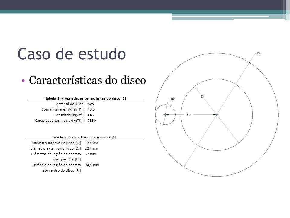 Caso de estudo Características do disco Tabela 1. Propriedades termo físicas do disco [1] Material do discoAço Condutividade [W/(m*K)]43,5 Densidade [