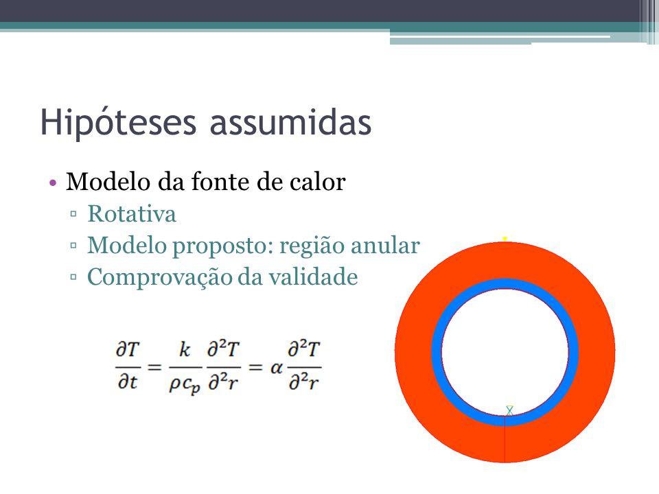 Hipóteses assumidas Modelo da fonte de calor Rotativa Modelo proposto: região anular Comprovação da validade