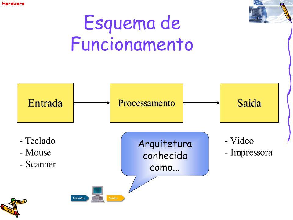 Esquema de FuncionamentoEntradaProcessamentoSaída - Teclado - Mouse - Scanner - CPU - Memória - Vídeo - Impressora Arquitetura conhecida como... Hardw