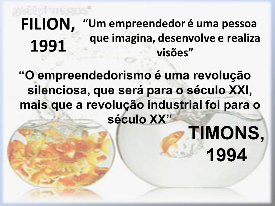 FILION, 1991 Um empreendedor é uma pessoa que imagina, desenvolve e realiza visões TIMONS, 1994 O empreendedorismo é uma revolução silenciosa, que será para o século XXI, mais que a revolução industrial foi para o século XX