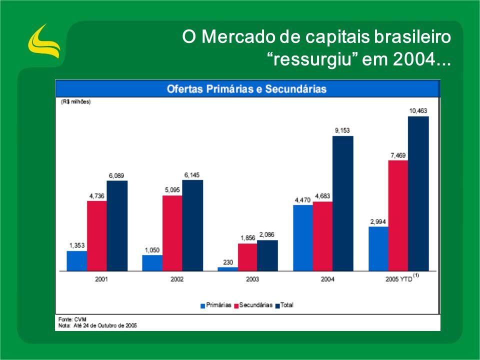 Oportunidades Consolidação PIB Tráfego nos Aeroportos Expansão de Crédito Replacement 69% 16% 7% 4% Empresas Locais Localiza Unidas Avis Hertz Consolidação no Brasil em 2004: quatro empresas = 31% Número de locadoras de carros TCAC = -11% 0 0,5 1 1,5 2 2,5 3 200220032004 2.511 2.340 1.985