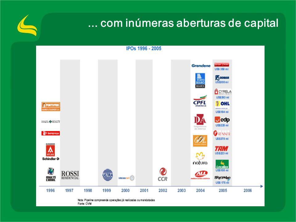 Localiza - Ações Oferta : 21.477.500 ações 100% secundárias Green Shoe :até 3.221.625 Vendedores : Private Equity e Gerência (50% Stock Option) Valor Unitário : R$ 11,50 Lock-up :180 dias Analistas : Gustavo Hungria (Banco Pactual) : Luis Otávio (CSFB) : Luis Otávio (CSFB) : Bernardo Carneiro (Banco Santander) : Bernardo Carneiro (Banco Santander) : Marcus Macedo (Unibanco) : Marcus Macedo (Unibanco)