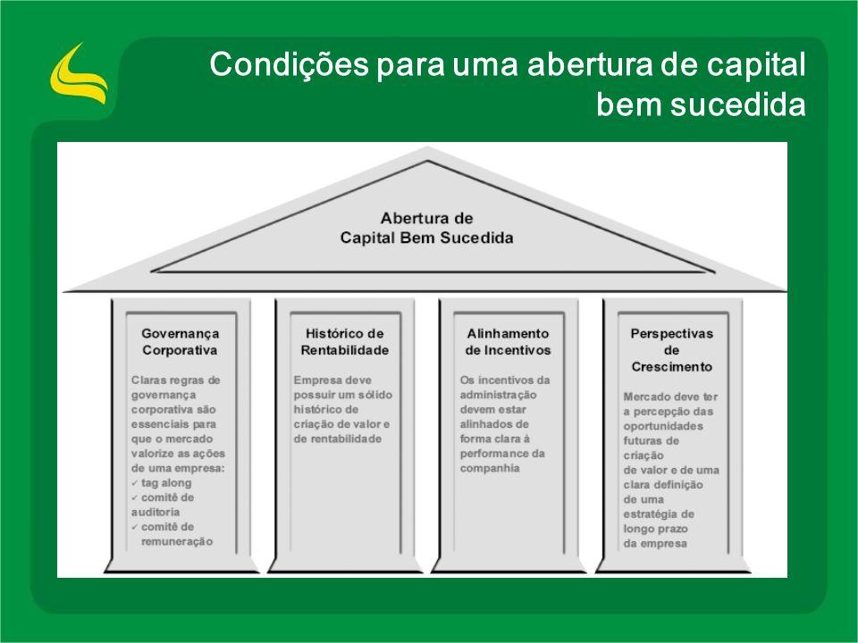 Agenda Vantagens Competitivas Destaques Financeiros Oportunidades