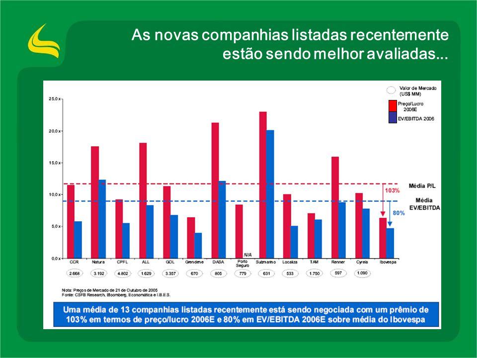 Destaques Financeiros Standard & Poors brA – cenário positivo Receita EBITDA Lucro Líquido Índices Ratings