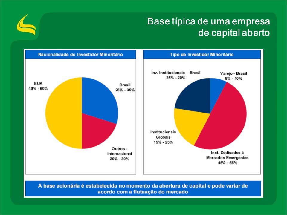 Localiza: a maior valorização de 2005 Liquidez: 36ª ação mais negociada da Bolsa de Valores