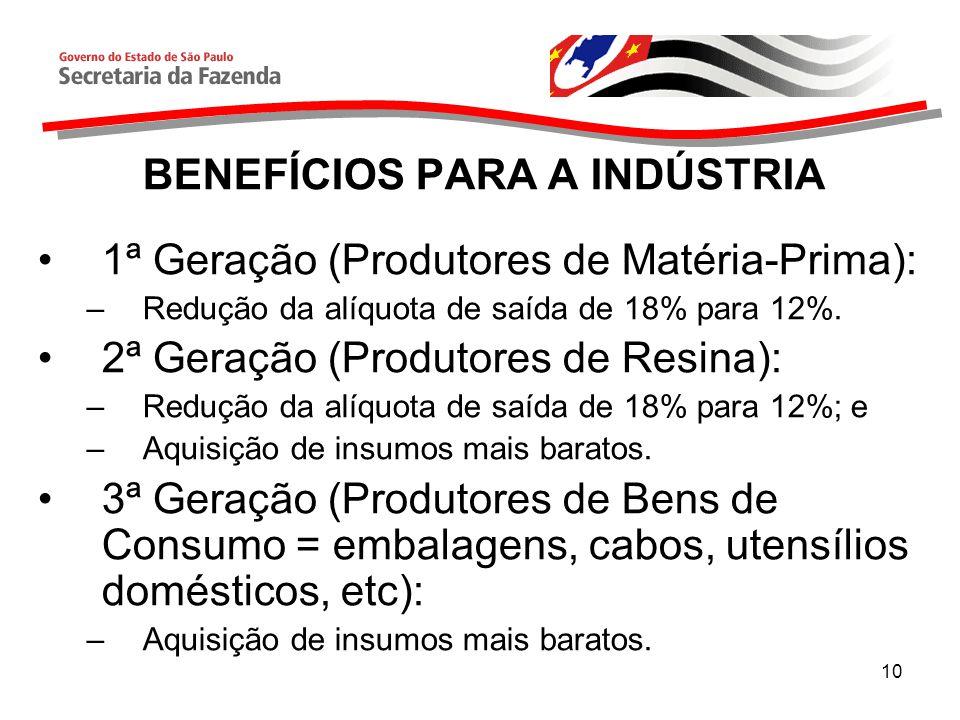 10 BENEFÍCIOS PARA A INDÚSTRIA 1ª Geração (Produtores de Matéria-Prima): –Redução da alíquota de saída de 18% para 12%.