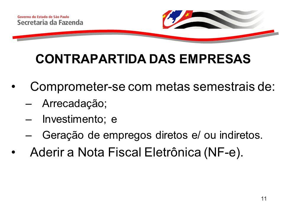 11 CONTRAPARTIDA DAS EMPRESAS Comprometer-se com metas semestrais de: –Arrecadação; –Investimento; e –Geração de empregos diretos e/ ou indiretos.