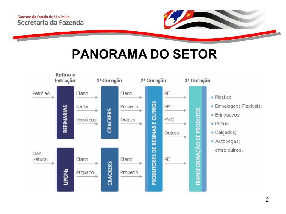 2 PANORAMA DO SETOR