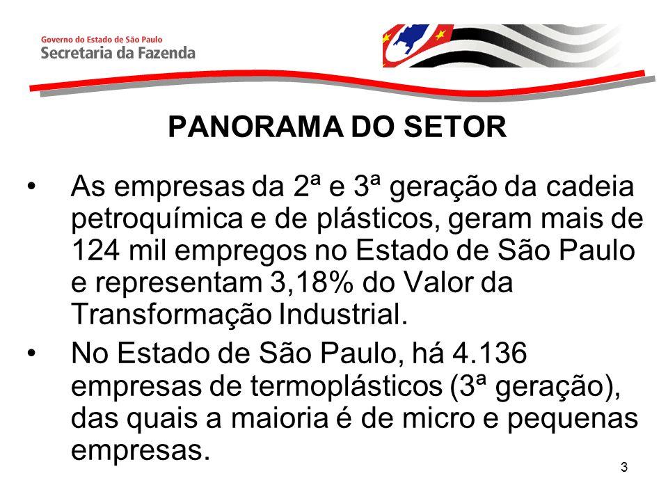 3 As empresas da 2ª e 3ª geração da cadeia petroquímica e de plásticos, geram mais de 124 mil empregos no Estado de São Paulo e representam 3,18% do Valor da Transformação Industrial.