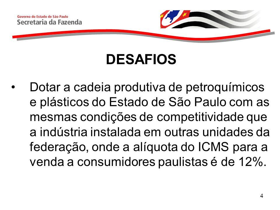 5 DESAFIOS Situação Atual (exemplo): –Petroquímica paulista vende a consumidor no Estado de SP: operação tributada a 18%; –Petroquímica de outro estado vende a consumidor no Estado de SP: operação tributada a 12%.