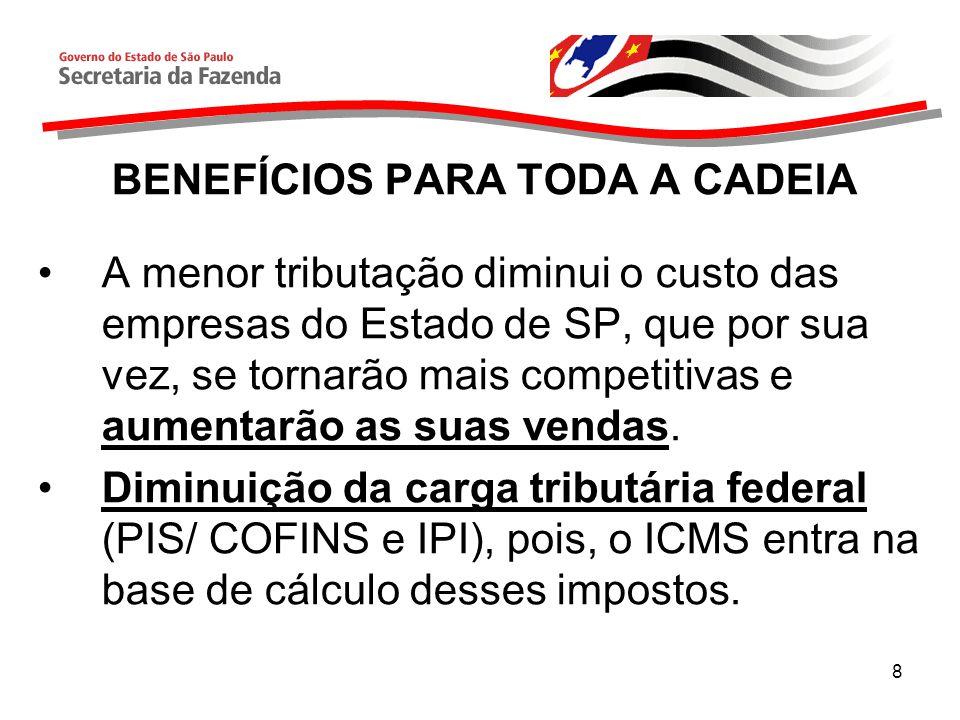 8 BENEFÍCIOS PARA TODA A CADEIA A menor tributação diminui o custo das empresas do Estado de SP, que por sua vez, se tornarão mais competitivas e aumentarão as suas vendas.
