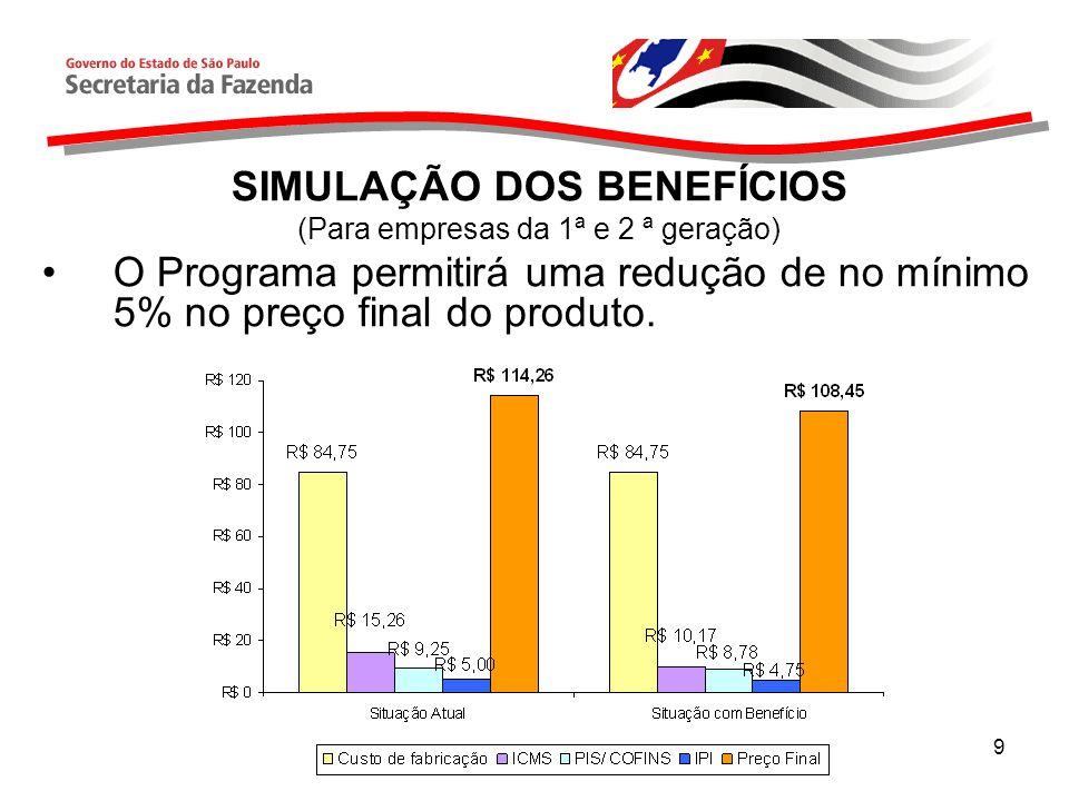 9 SIMULAÇÃO DOS BENEFÍCIOS (Para empresas da 1ª e 2 ª geração) O Programa permitirá uma redução de no mínimo 5% no preço final do produto.