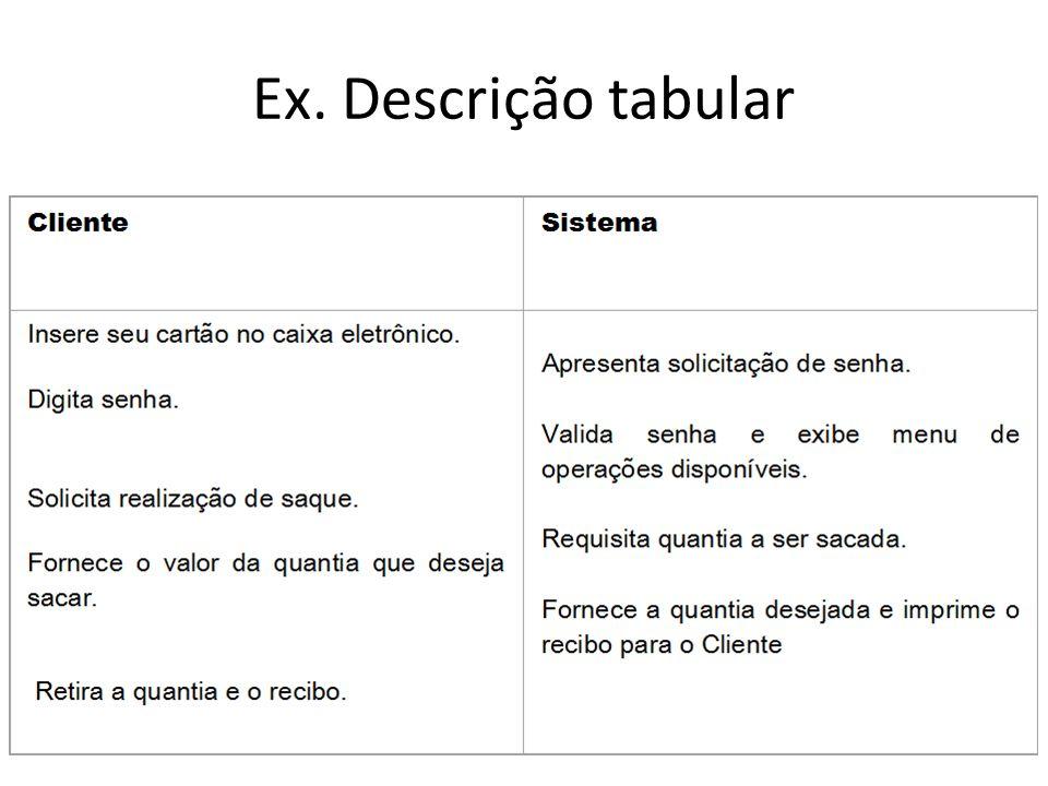 Documentação dos casos de uso A UML não define um padrão para descrição textual dos casos de uso de um sistema.