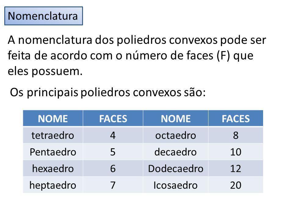 Nomenclatura A nomenclatura dos poliedros convexos pode ser feita de acordo com o número de faces (F) que eles possuem. Os principais poliedros convex