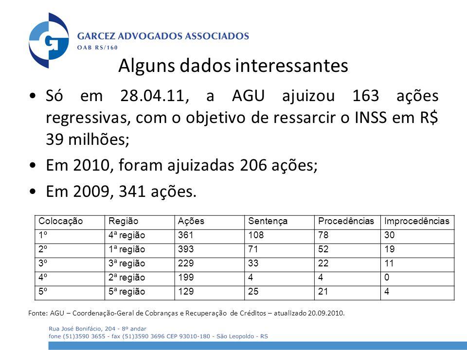 Alguns dados interessantes Só em 28.04.11, a AGU ajuizou 163 ações regressivas, com o objetivo de ressarcir o INSS em R$ 39 milhões; Em 2010, foram aj