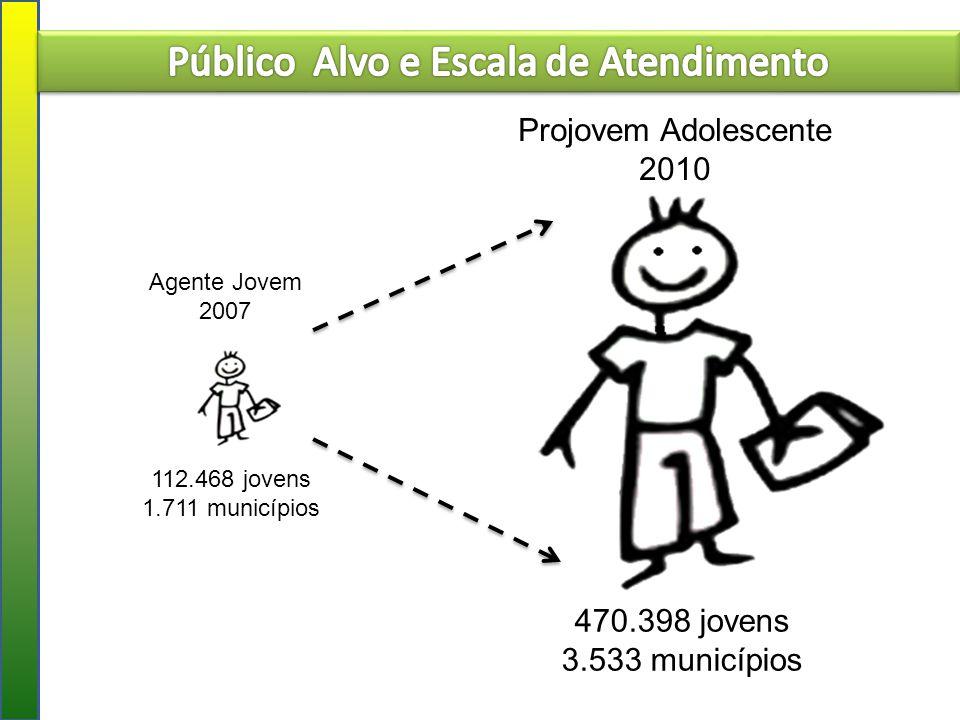 Agente Jovem 2007 112.468 jovens 1.711 municípios Projovem Adolescente 2010 470.398 jovens 3.533 municípios