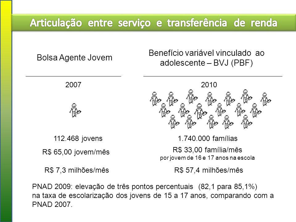 112.468 jovens 2007 Bolsa Agente Jovem 2010 R$ 65,00 jovem/mês R$ 33,00 família/mês por jovem de 16 e 17 anos na escola Benefício variável vinculado a