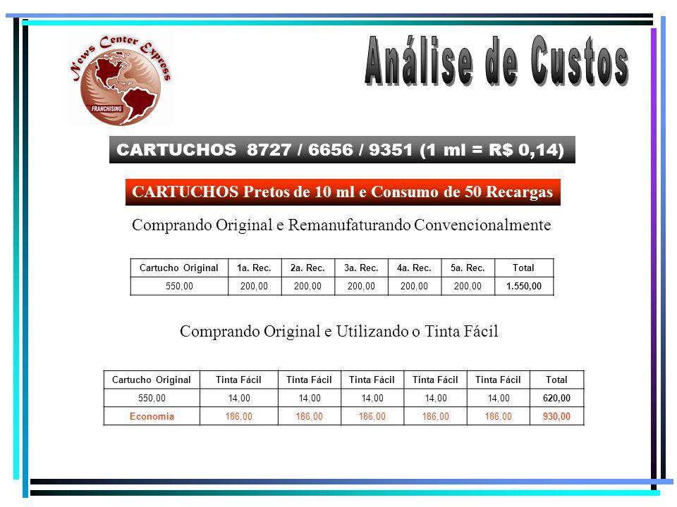 CARTUCHOS 8727 / 6656 / 9351 (1 ml = R$ 0,14) CARTUCHOS Pretos de 10 ml e Consumo de 50 Recargas Comprando Original e Remanufaturando Convencionalmente Comprando Original e Utilizando o Tinta Fácil Cartucho Original1a.