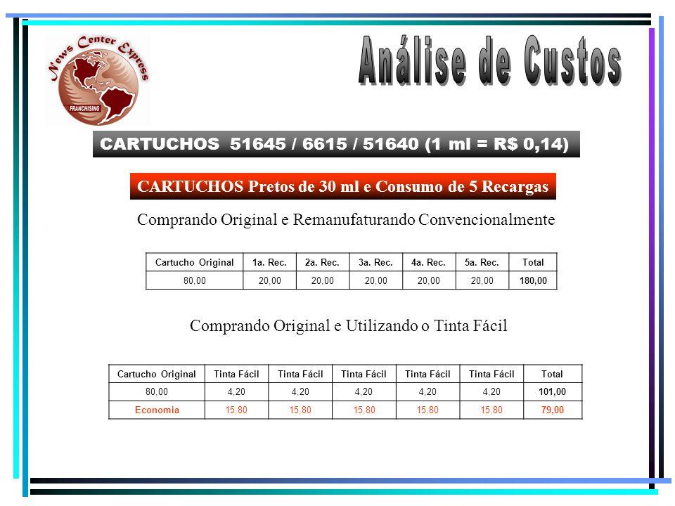 CARTUCHOS 51645 / 6615 / 51640 (1 ml = R$ 0,14) CARTUCHOS Pretos de 30 ml e Consumo de 50 Recargas Comprando Original e Remanufaturando Convencionalmente Comprando Original e Utilizando o Tinta Fácil Cartucho Original1a.