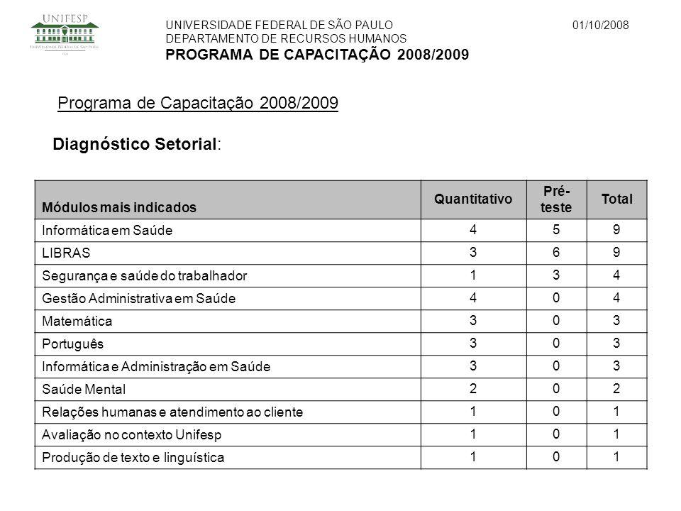 UNIVERSIDADE FEDERAL DE SÃO PAULO DEPARTAMENTO DE RECURSOS HUMANOS PROGRAMA DE CAPACITAÇÃO 2008/2009 01/10/2008 Programa de Capacitação 2008/2009 Diagnóstico Setorial: Módulos mais indicados Quantitativo Pré- teste Total Informática em Saúde459 LIBRAS369 Segurança e saúde do trabalhador134 Gestão Administrativa em Saúde404 Matemática303 Português303 Informática e Administração em Saúde303 Saúde Mental202 Relações humanas e atendimento ao cliente101 Avaliação no contexto Unifesp101 Produção de texto e linguística101