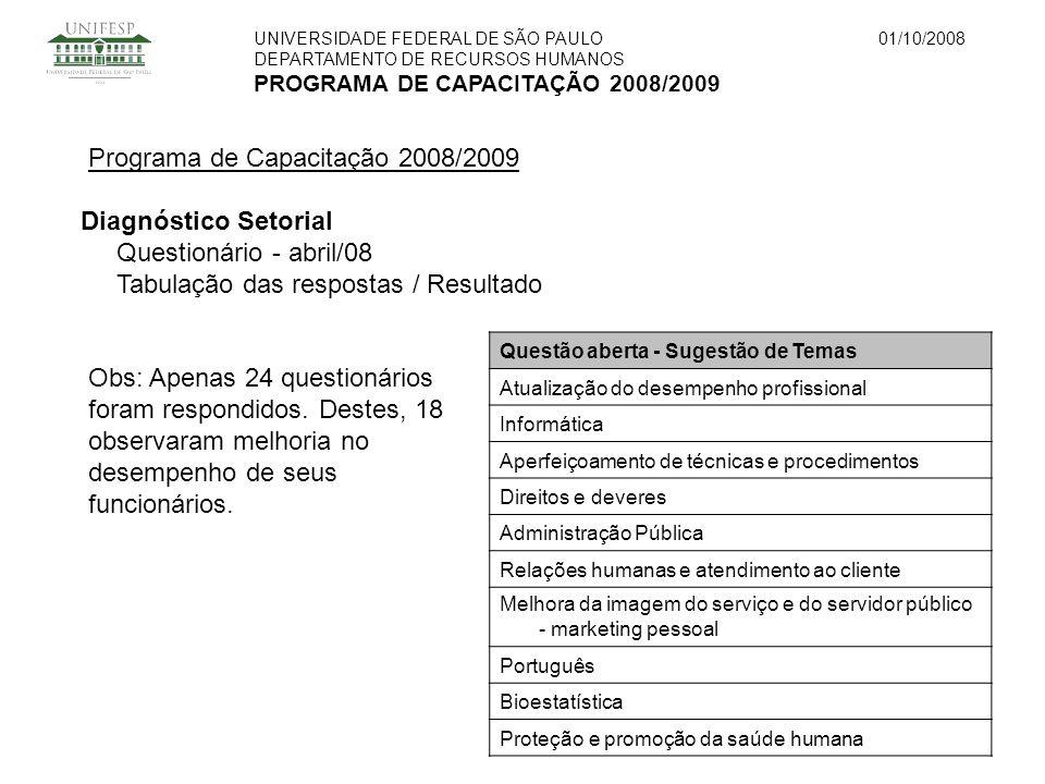UNIVERSIDADE FEDERAL DE SÃO PAULO DEPARTAMENTO DE RECURSOS HUMANOS PROGRAMA DE CAPACITAÇÃO 2008/2009 01/10/2008 Programa de Capacitação 2008/2009 Diagnóstico Setorial Questionário - abril/08 Tabulação das respostas / Resultado Questão aberta - Sugestão de Temas Atualização do desempenho profissional Informática Aperfeiçoamento de técnicas e procedimentos Direitos e deveres Administração Pública Relações humanas e atendimento ao cliente Melhora da imagem do serviço e do servidor público - marketing pessoal Português Bioestatística Proteção e promoção da saúde humana Obs: Apenas 24 questionários foram respondidos.