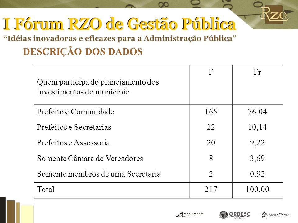 DESCRIÇÃO DOS DADOS A maior parte dos respondentes (58,51%) são Secretários da Administração, Planejamento ou Finanças. Grande parte dos principais pr