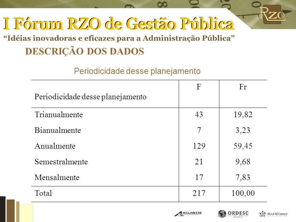 DESCRIÇÃO DOS DADOS Participantes do planejamento dos investimentos do município Quem participa do planejamento dos investimentos do município FFr Pre