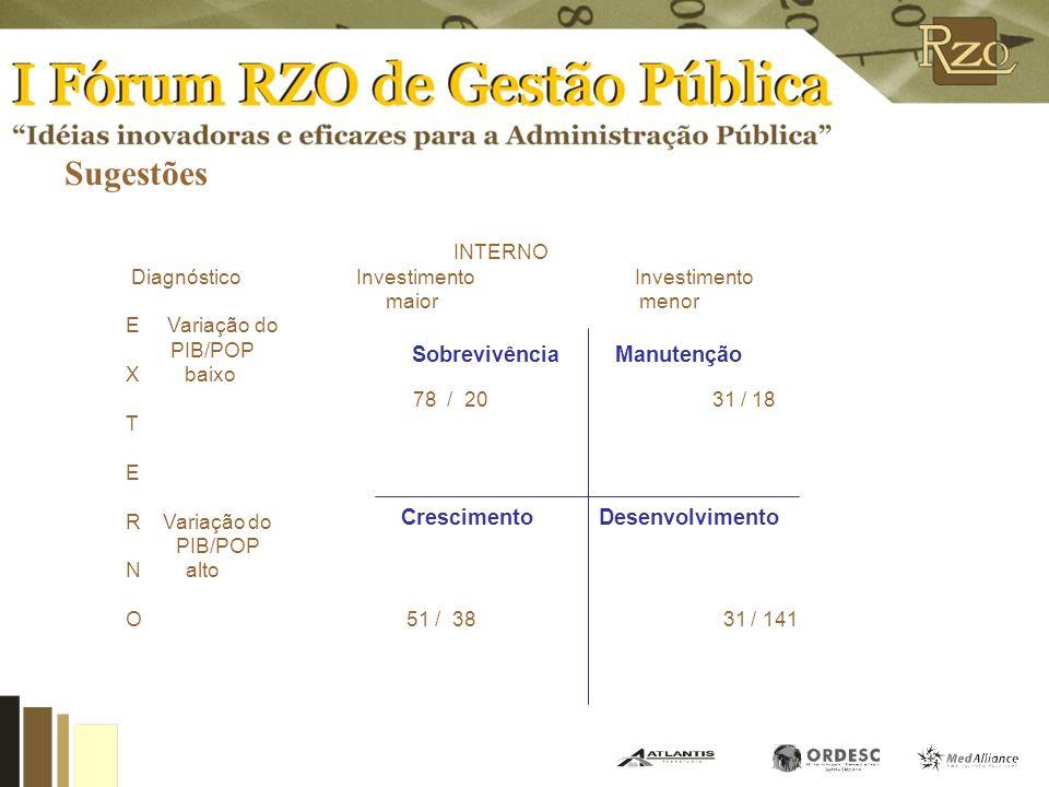 Conclusões A existência de um centralismo nas principais decisões estratégicas do município que está concentrado na visão do Prefeito Municipal A maio