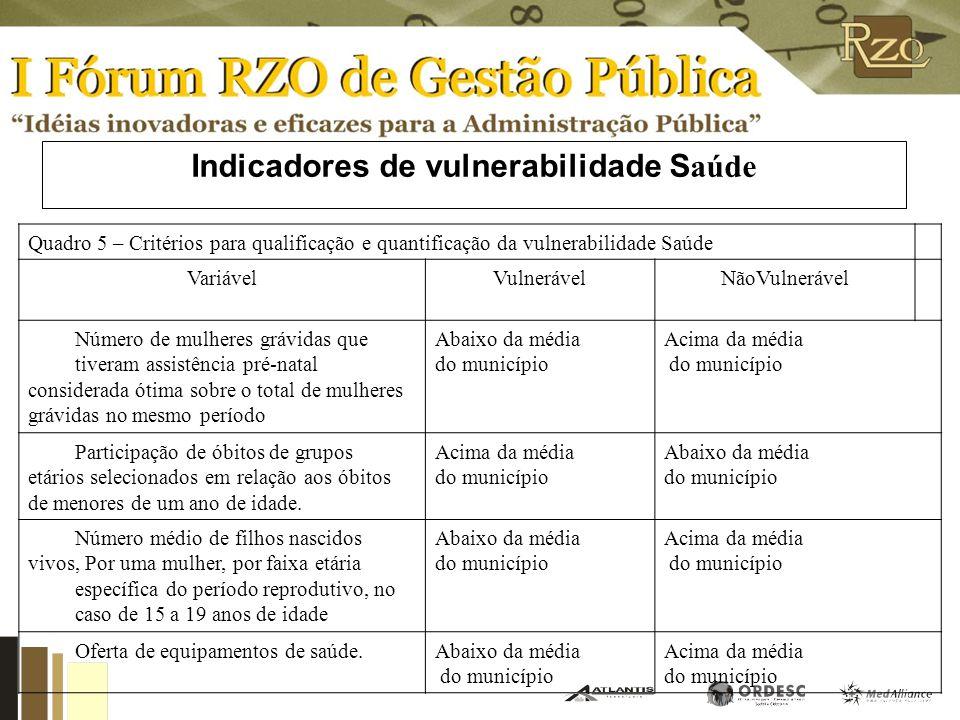 Indicadores de vulnerabilidade S egurança Quadro 4 – Critérios para qualificação e quantificação da vulnerabilidade segurança VariávelVulnerável Não V