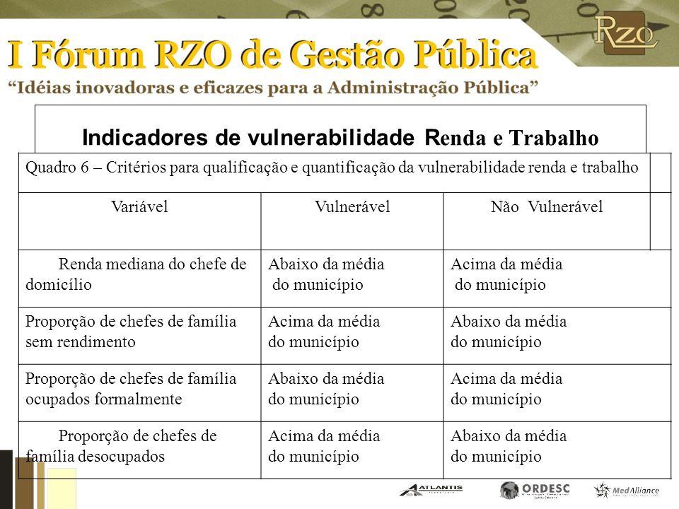 Indicadores de vulnerabilidade S aúde Quadro 5 – Critérios para qualificação e quantificação da vulnerabilidade Saúde VariávelVulnerávelNãoVulnerável