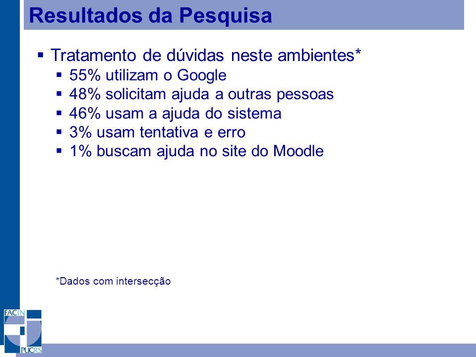 Resultados da Pesquisa Tratamento de dúvidas neste ambientes* 55% utilizam o Google 48% solicitam ajuda a outras pessoas 46% usam a ajuda do sistema 3