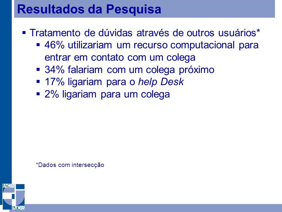Resultados da Pesquisa Tratamento de dúvidas através de outros usuários* 46% utilizariam um recurso computacional para entrar em contato com um colega