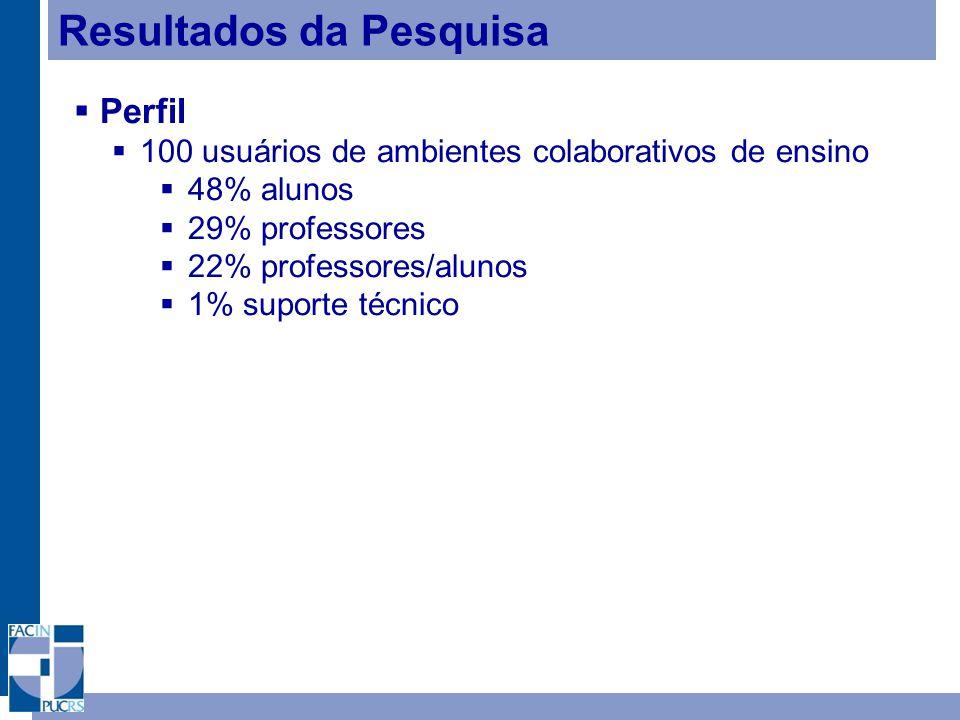 Resultados da Pesquisa Perfil 100 usuários de ambientes colaborativos de ensino 48% alunos 29% professores 22% professores/alunos 1% suporte técnico