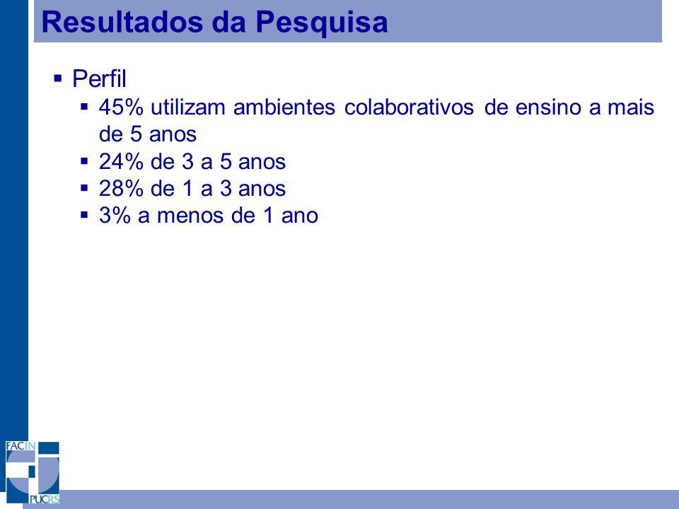 Resultados da Pesquisa Perfil 45% utilizam ambientes colaborativos de ensino a mais de 5 anos 24% de 3 a 5 anos 28% de 1 a 3 anos 3% a menos de 1 ano