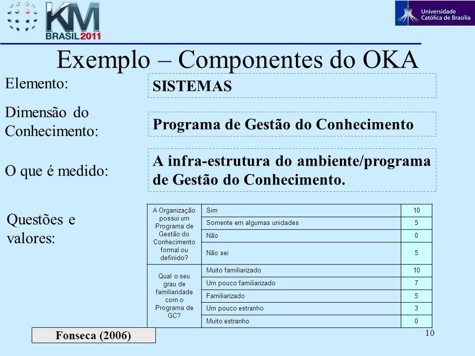 10 Exemplo – Componentes do OKA Programa de Gestão do Conhecimento Elemento: Dimensão do Conhecimento: SISTEMAS O que é medido: A infra-estrutura do a