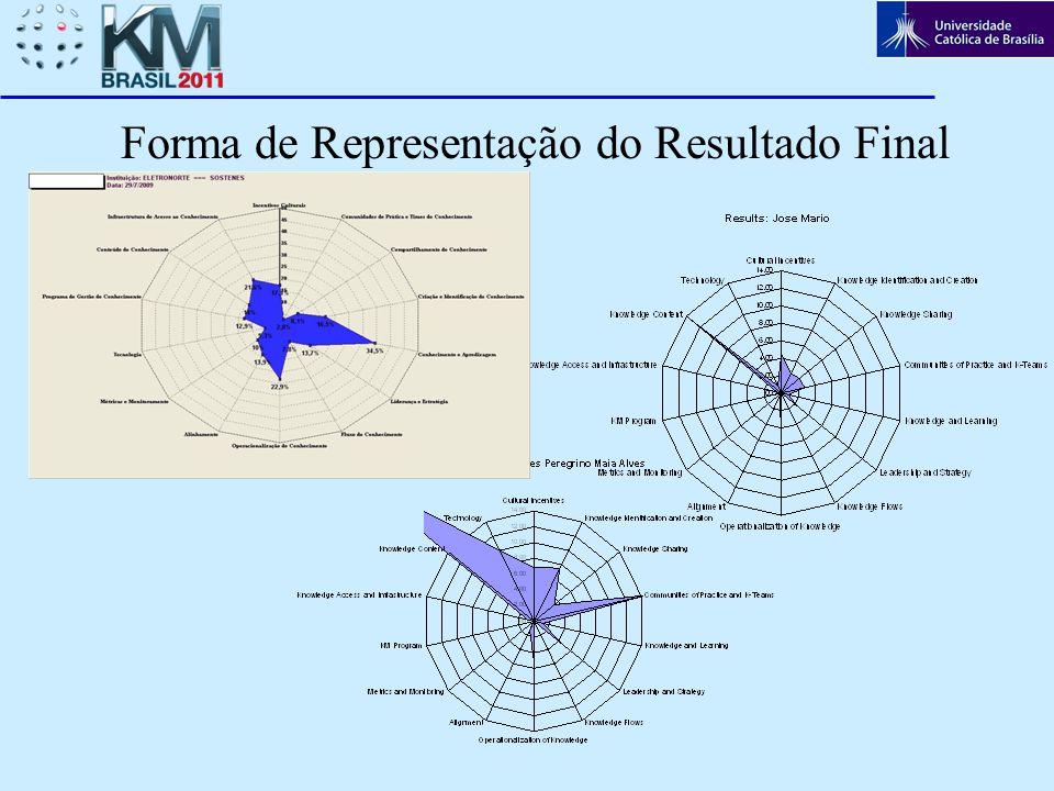 Forma de Representação do Resultado Final