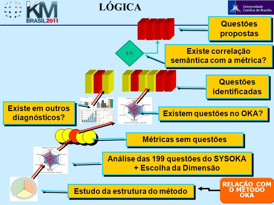 Análise das 199 questões do SYSOKA + Escolha da Dimensão Métricas sem questões Questões propostas LÓGICA Estudo da estrutura do método Existem questõe