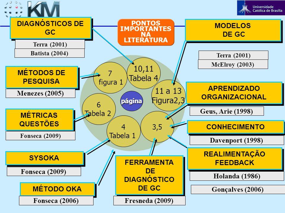 página 7 figura 1 10,11 Tabela 4 6 Tabela 2 3,5 11 a 13 Figura2,3 SYSOKA APRENDIZADO ORGANIZACIONAL APRENDIZADO ORGANIZACIONAL MÉTODO OKA CONHECIMENTO