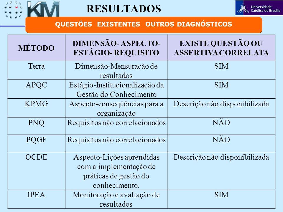 RESULTADOS MÉTODO DIMENSÃO- ASPECTO- ESTÁGIO- REQUISITO EXISTE QUESTÃO OU ASSERTIVA CORRELATA TerraDimensão-Mensuração de resultados SIM APQCEstágio-I