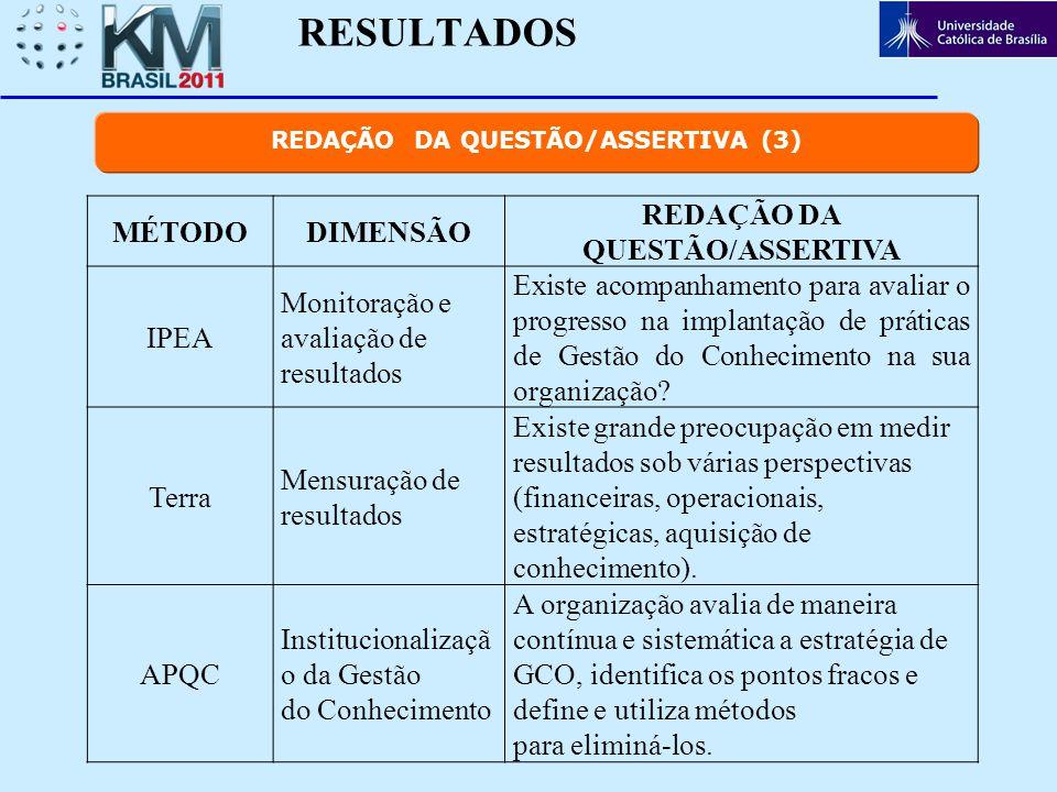 RESULTADOS MÉTODODIMENSÃO REDAÇÃO DA QUESTÃO/ASSERTIVA IPEA Monitoração e avaliação de resultados Existe acompanhamento para avaliar o progresso na im