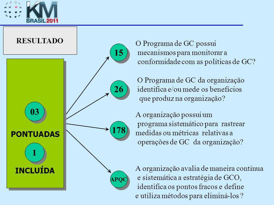 PONTUADAS INCLUÍDA 03 APQC 178 RESULTADO 1 1 O Programa de GC da organização identifica e/ou mede os benefícios que produz na organização? 26 15 A org