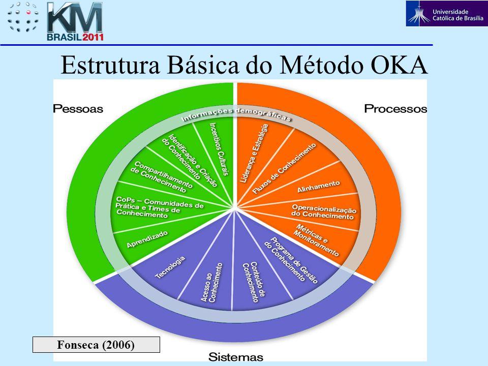 4 Estrutura Básica do Método OKA Fonseca (2006)
