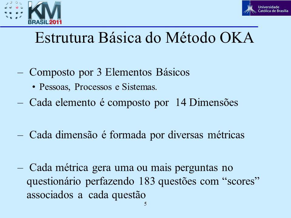 5 Estrutura Básica do Método OKA – Composto por 3 Elementos Básicos Pessoas, Processos e Sistemas. – Cada elemento é composto por 14 Dimensões – Cada