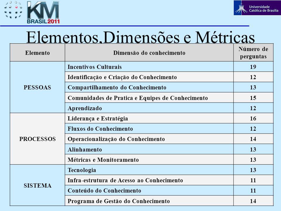 6 Elementos,Dimensões e Métricas ElementoDimensão do conhecimento Número de perguntas PESSOAS Incentivos Culturais19 Identificação e Criação do Conhec