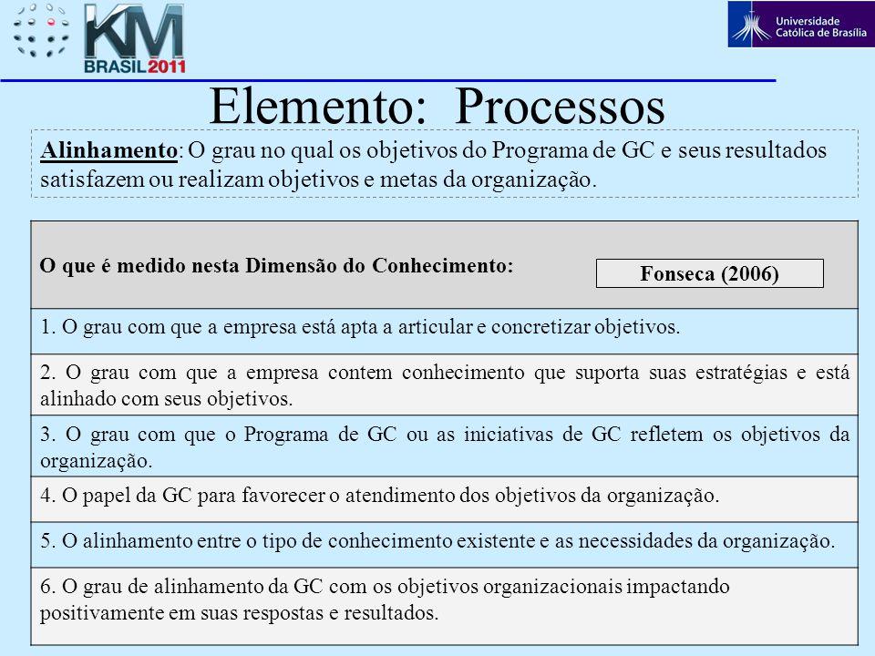 7 Elemento: Processos Alinhamento: O grau no qual os objetivos do Programa de GC e seus resultados satisfazem ou realizam objetivos e metas da organiz
