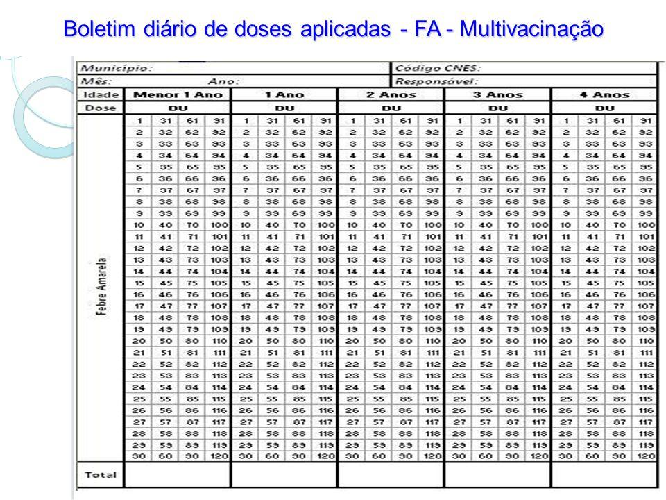 Boletim diário de doses aplicadas - FA - Multivacinação