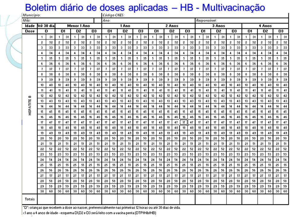 Boletim diário de doses aplicadas – HB - Multivacinação