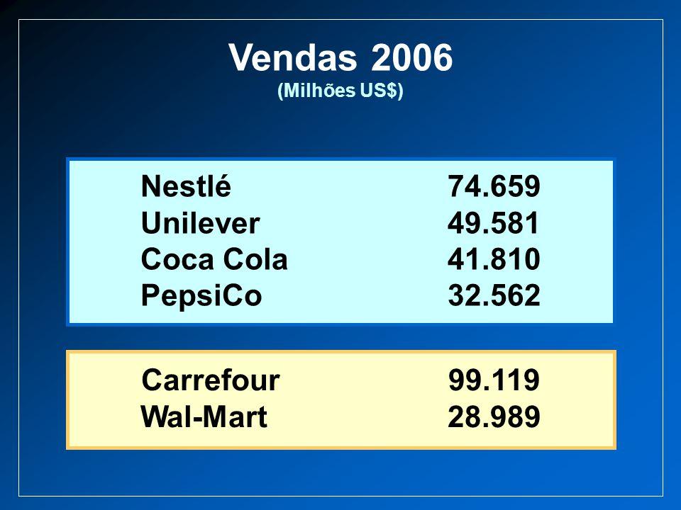 Vendas 2006 (Milhões US$) Nestlé74.659 Unilever49.581 Coca Cola41.810 PepsiCo32.562 Carrefour99.119 Wal-Mart28.989