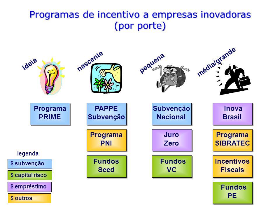 legenda $ subvenção $ capital risco $ empréstimo $ outros Programas de incentivo a empresas inovadoras (por porte) Programa PRIME Programa PRIME Inova